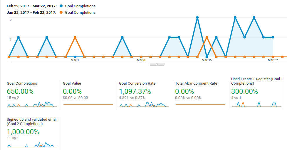Conversion Optimisation results